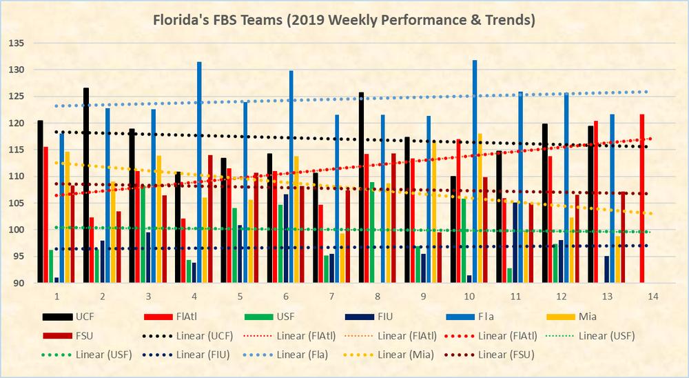Florida_FBS_2019.png
